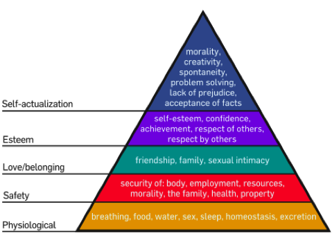 """maslow travel motivation Understanding luxury through maslow's hierarchy of needs  theory of human  motivation"""" a triangular diagram, called """"maslow's hierarchy of."""